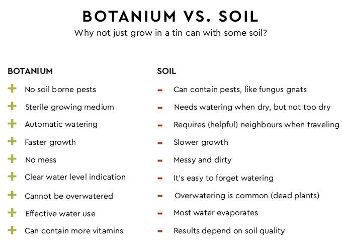 botanium-hydroponic-edible-greens